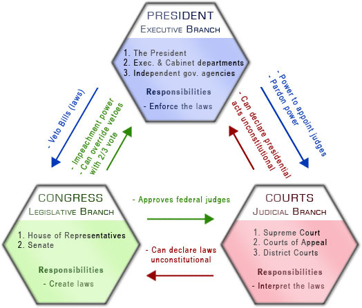 an analysis of the separation of powers and the system of checks and balances The separation of powers and the system of checks and balances was intended to promote the politics of bargaining, compromise and playing one body against the other.
